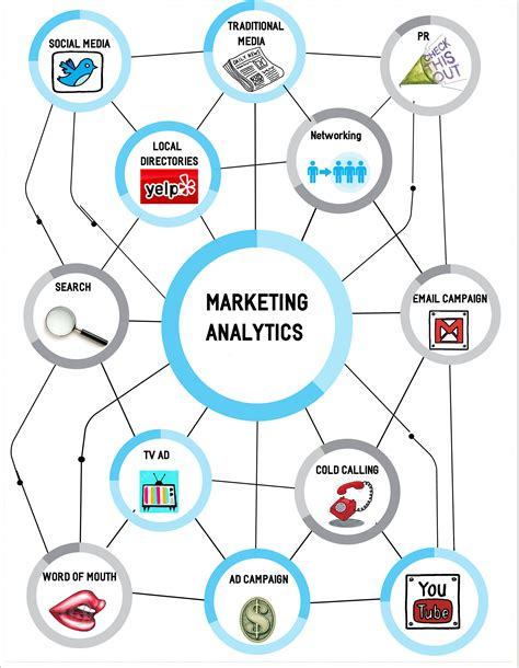 marketing analytics marketing analytics guide to save you time and money