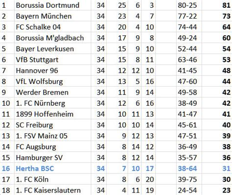 bundesliga tabelle 2013 2012 2013 german bundesliga hfboards