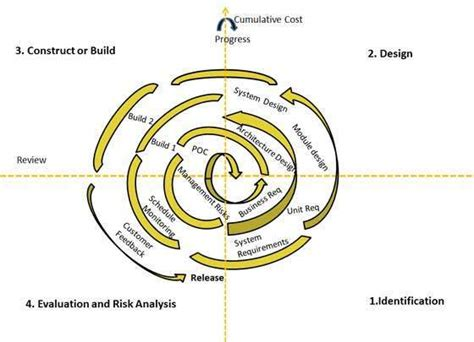 tutorialspoint agile system development life cycle kullabs com