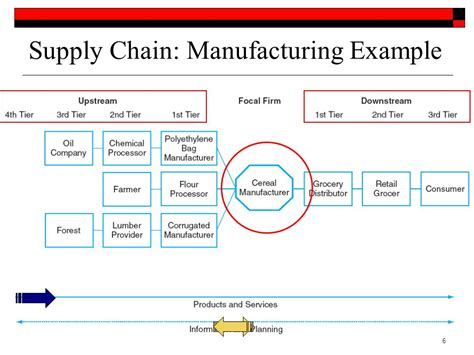 supply chain format supply chain management from vision to implementation ppt