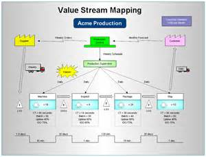 value map template value mapping