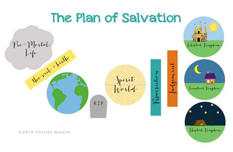 plan of salvation diagram plan of salvation visual aid handout gomm