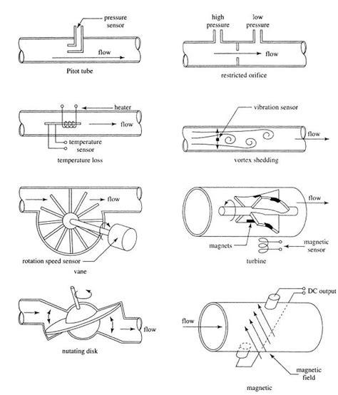 Liquid Flow Sensor By Akhi Shop technology and principles of operation of flow sensors