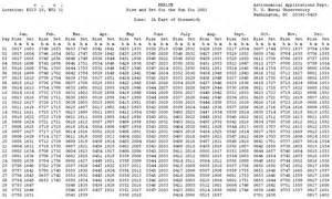 javascript sun table calculator
