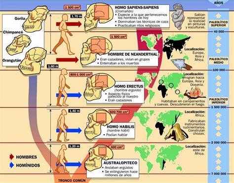 origen del ser humano y poblamiento del mundo profesor de historia jes 250 s mour 237 n prehistoria origen y
