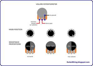the guitar wiring diagrams and tips how a guitar volume potentiometer works