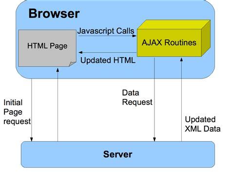 codeigniter xml tutorial form validation php using codeigniter