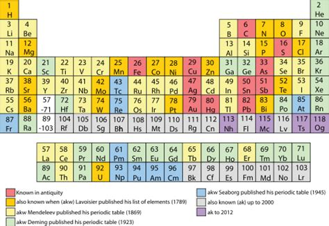 Element 47 Periodic Table by Periodic Table