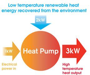 heat pumps water and central heating