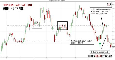 Pattern Trader Review | popgun bar pattern trading setup trading setups review