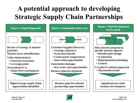 layout strategy supply chain creating value through strategic supply chain partnerships