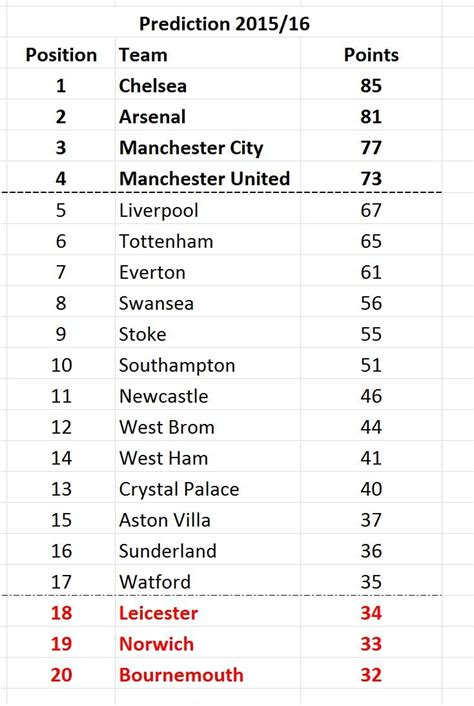 epl table list 2015 16 premier league predictions by position and points