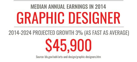 graphic design online degree online graphic design degree all about this program