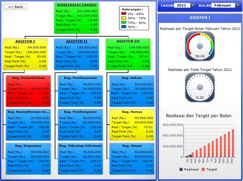 Sap Xcelsius Tutorial | dashboard xcelsius sap businessobjects dashboards