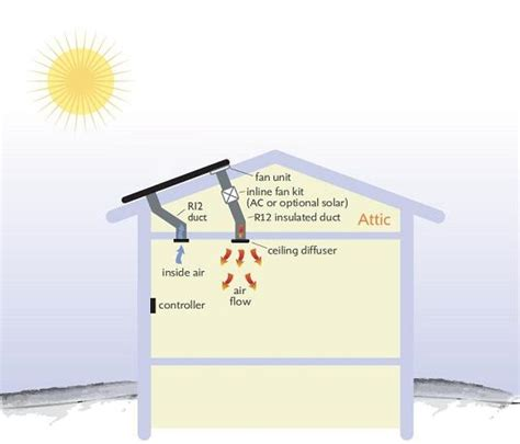 solar air heating systems for homes sunfire solar supply international inc