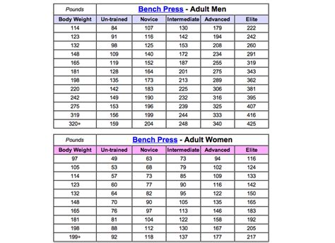 bench press chart by age and weight bench press workout chart by max eoua blog