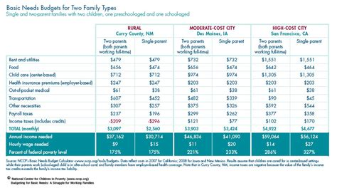 preschool budget template the secret about early retirement flannel