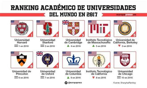 Ranking Universidades Mba Mundo by Escuelas De Negocios Vs Universidades 191 A Qu 233 Se Debe