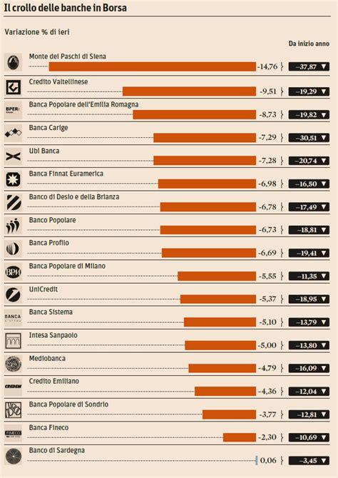 cause contro banche tonfo delle banche in borsa le cause e i titoli pi 249