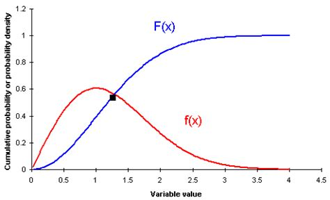 probability distribution function probability density function pdf vose software