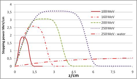 stopping cross section a calculation method of nuclear cross sections of proton