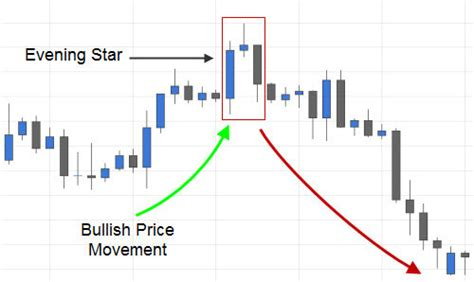 candlestick pattern evening star trading the evening star candlestick pattern fx day job