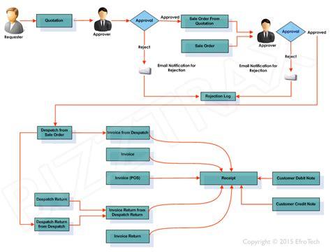 sales workflow esales sales management system point of sale software