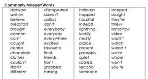 Enchantedlearning Kitchen List Image Gallery Spelling Words