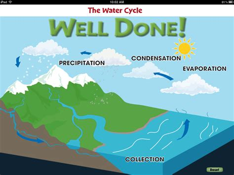 water diagram the water cycle 2nd grade
