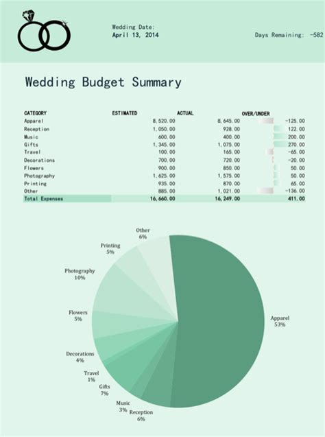 Wedding Budget Guidance by Wedding Budget Template For Free Formtemplate