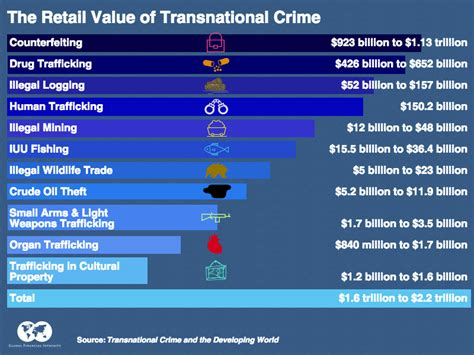 trafficking and global crime the business of transnational crime 171 global financial