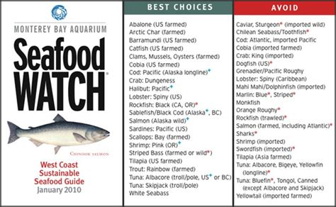 Mba Seafood Pocket Guide by 3 Rating For True Salmon South Coast Today