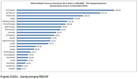 gua total de los elena1026 epidemiolog 237 a de guatemala guatemala en cifras p 225 gina 2