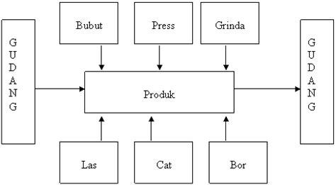 layout mesin produksi kuliah manajemen perencanaan tata letak