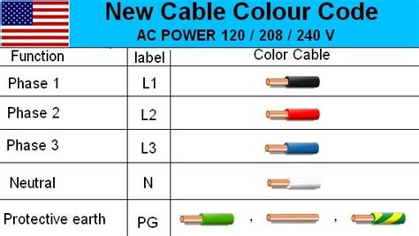 electrical usa cable color code wire diagram