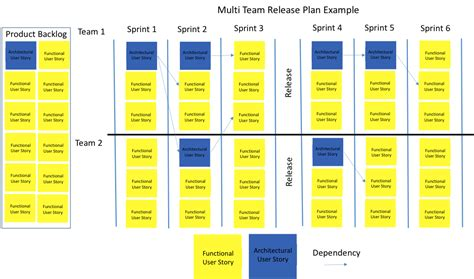 agile release plan software process and measurement