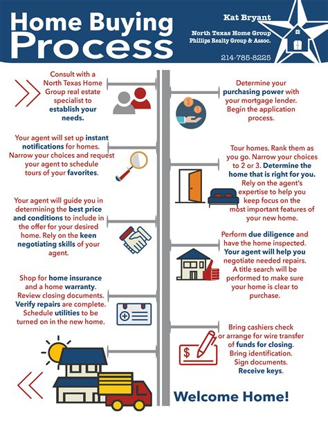 process of buying a house timeline how to buy a house