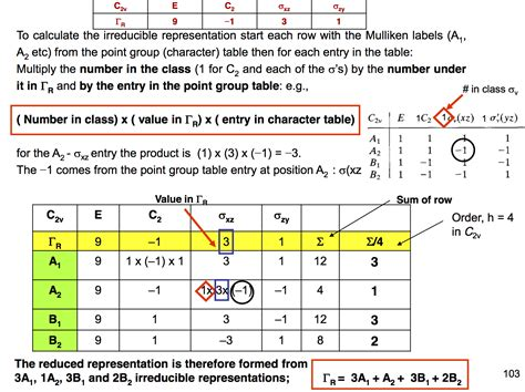 C4v Character Table by Understanding Theory Easily And Quickly Chemistry