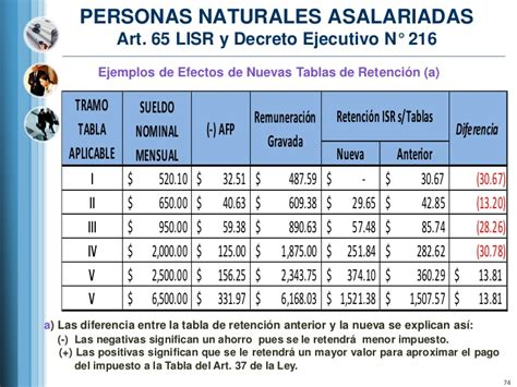 tabla de impuesto sobre la renta actualizada presentacion reformas portal