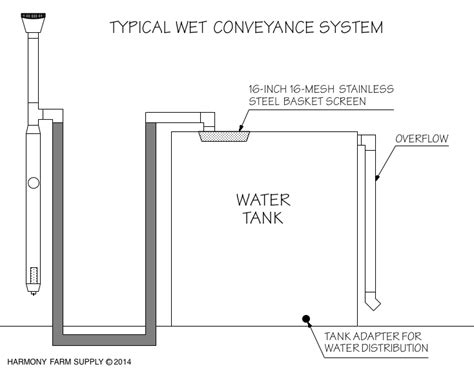 first flush diverter plans rainwater harvesting