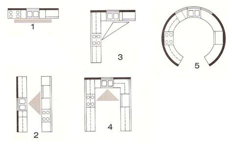 Design Kitchen Layout Small Kitchen Layouts Plans Afreakatheart