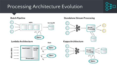 architecture evolution of pattern recognition receptors distributed real time stream processing why and how