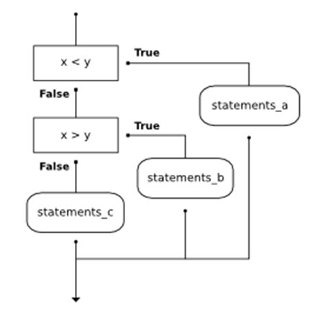 flowchart conditional 5 conditionals how to think like a computer scientist