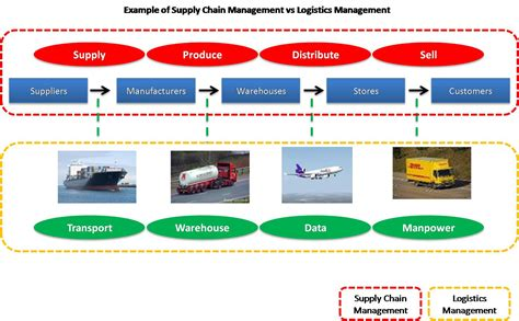 supply chain school of grit