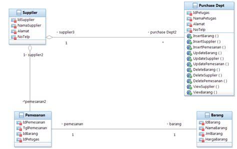 bagaimana layout fasilitas operasi contoh diagram kelas analisis choice image how to guide