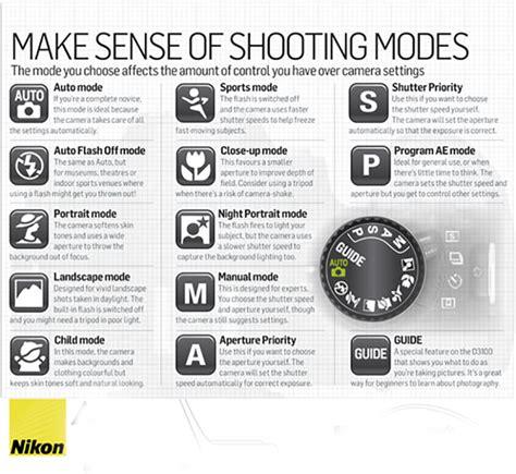 shooting modes nikon dslr sheets all you need to about nikon