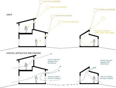 Clearstory Windows Plans Decor This Diagram Shows The Movement Of Ventilation Depending On The Air Temperature Along