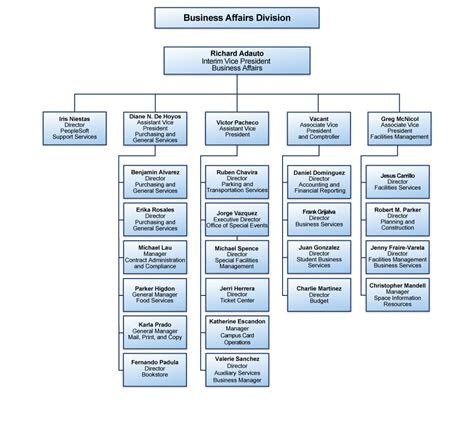division flow chart office vpba office