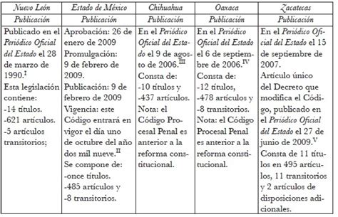 codigo de procedimientos civiles del estado de veracruz codigo de procedimientos civiles del estado de veracruz