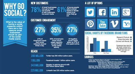 best social media for business marketing how social media marketing helps to grow your business